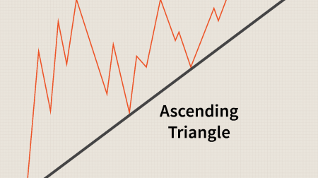 Pocket Optionで三角形パターンを取引するためのガイド